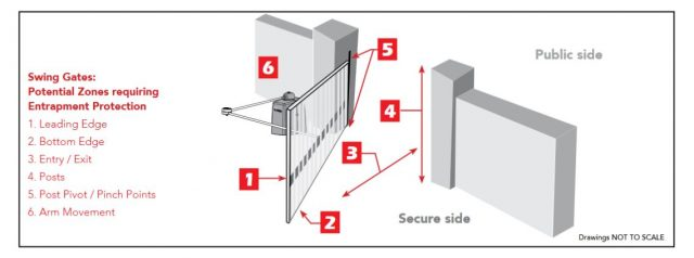 Potential Swing Gate Entrapment Zones by HySecurity