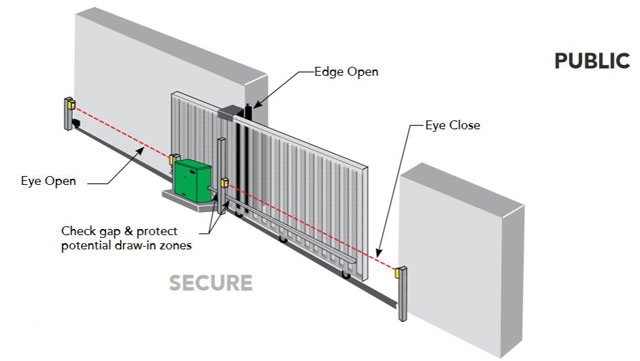 Protection Against Entrapment In A Sliding Gate Installation