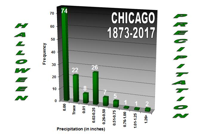 Chicago Precipitation Halloween History